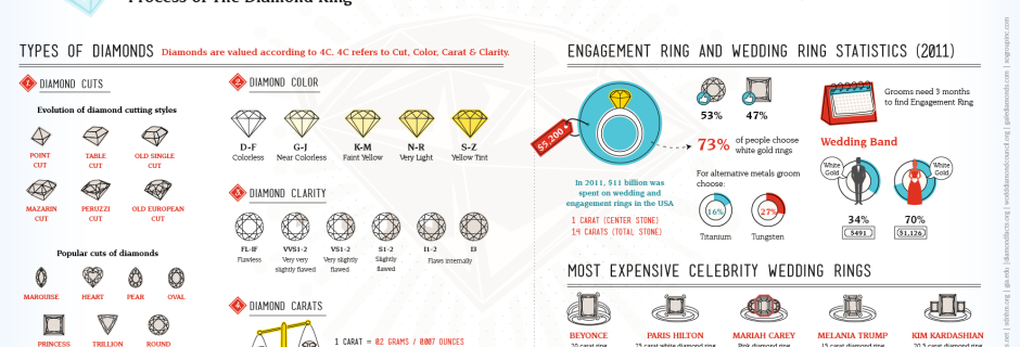 Diamonds are forever – The Process of the Diamond Ring