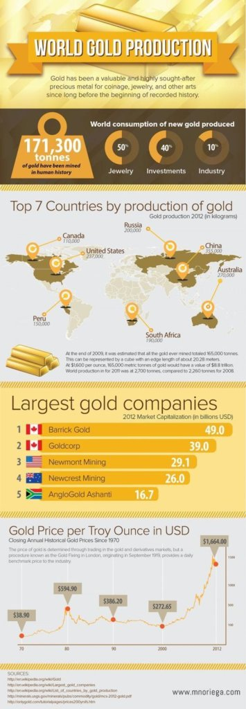 Sell Gold for Cash in a Fluctuating Market infographic
