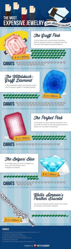 Sell jewellery infographic